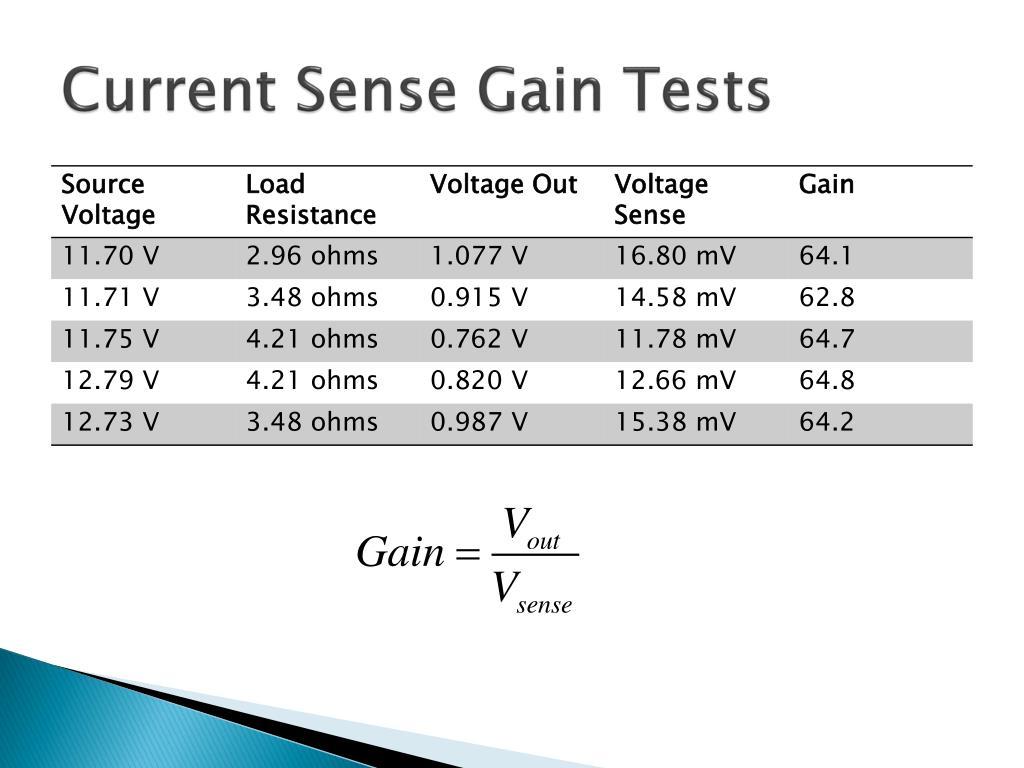 Current Sense Gain Tests