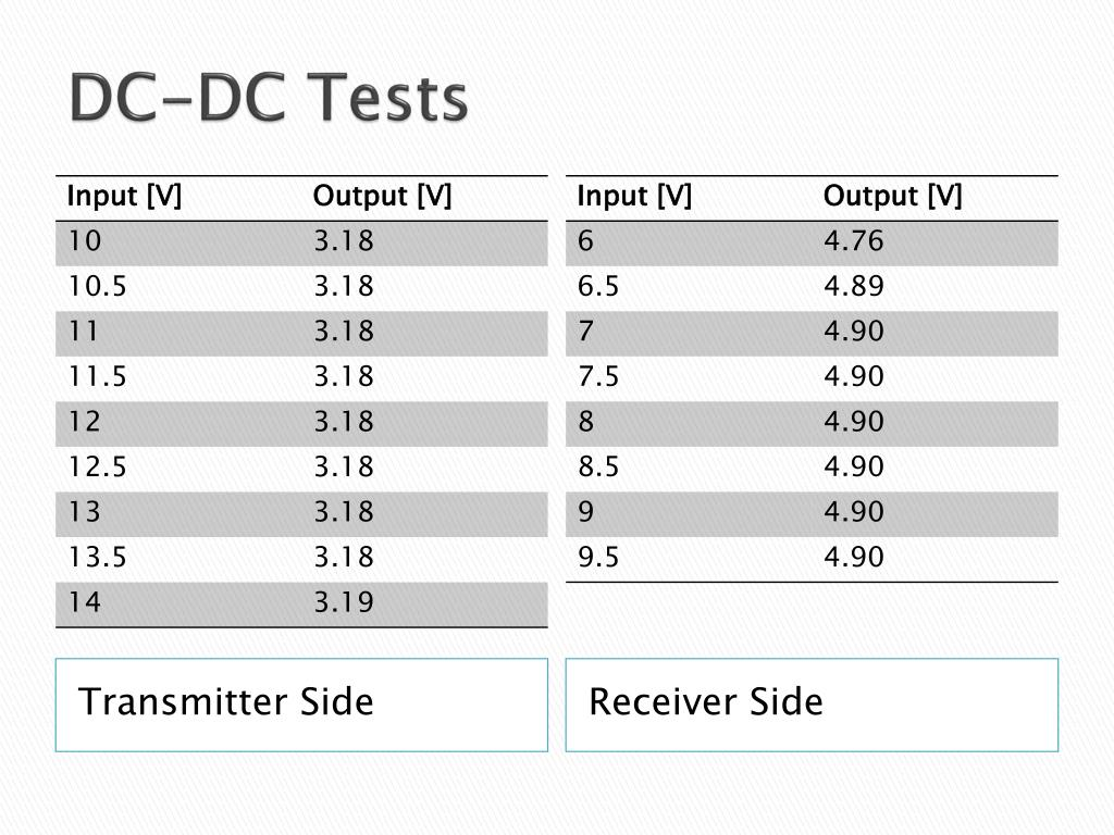 DC-DC Tests