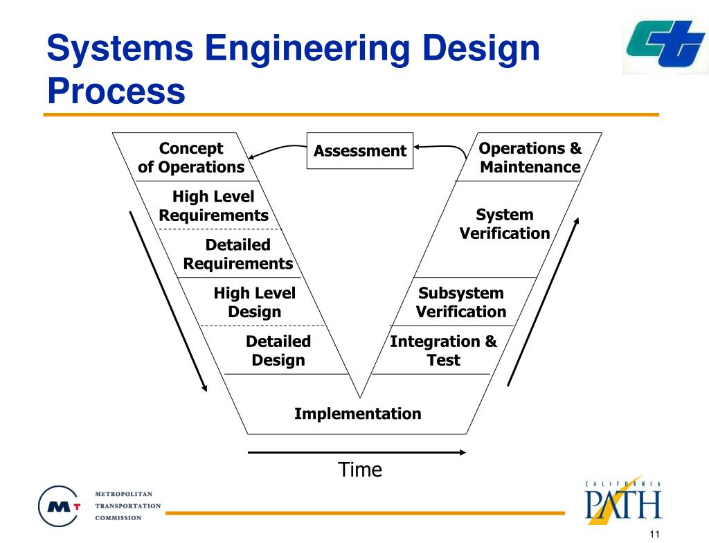 Systems Engineering Design Process