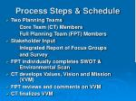process steps schedule