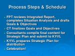 process steps schedule15