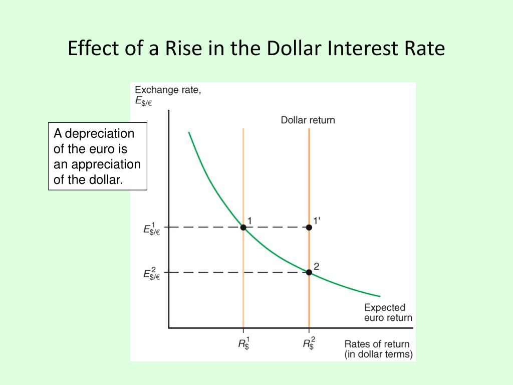 Effect of a Rise in the Dollar Interest Rate