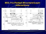 802 11a packet structure layer interactions