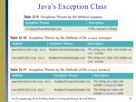 java s exception class25