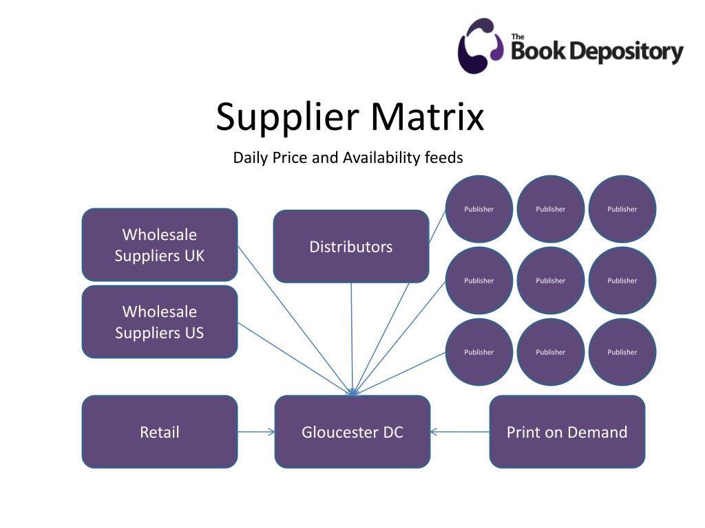 Supplier Matrix