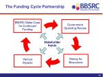 the funding cycle partnership