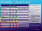 automation platform support