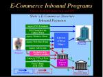 e commerce inbound programs