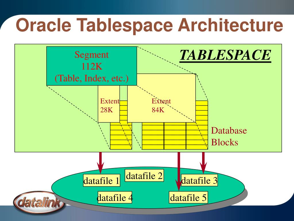 Oracle Tablespace Architecture