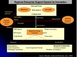 regional enterprise support system for innovation
