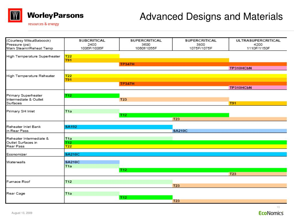 Advanced Designs and Materials