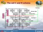 the soil c and n scheme
