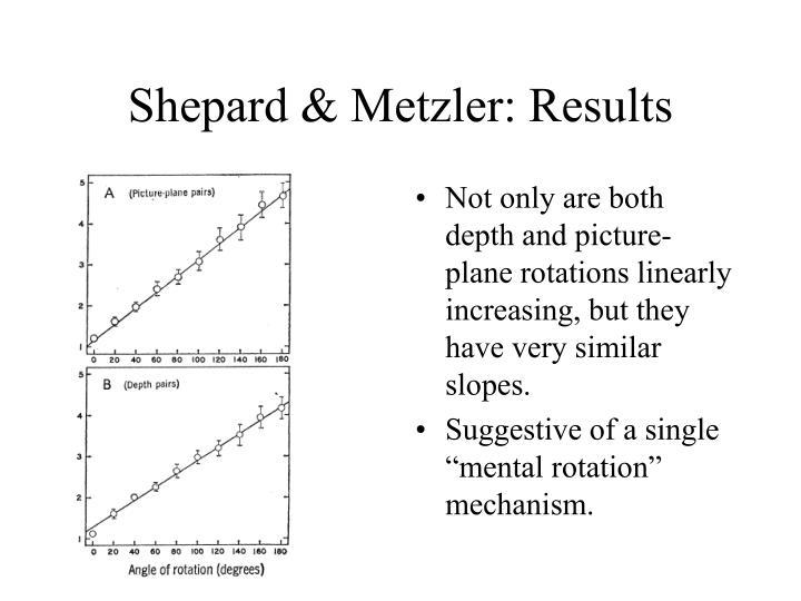 Shepard & Metzler: Results
