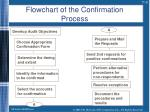 flowchart of the confirmation process