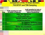 comparison of the 14 steps between toc stot and tdb sampling