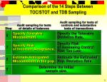 comparison of the 14 steps between toc stot and tdb sampling5