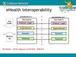 ehealth interoperability