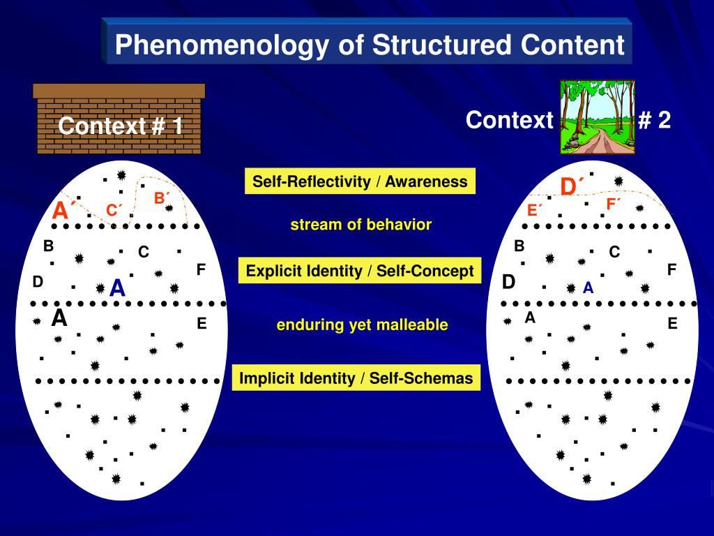 Phenomenology of Structured Content