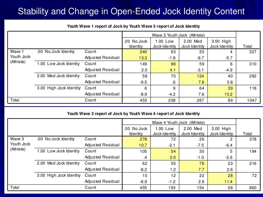 Stability and Change in Open-Ended Jock Identity Content