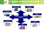 integrated competency based hr