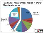 funding of tasks under topics a and b 4 year funding period