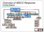 overview of wecc response funding diagram