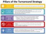 pillars of the turnaround strategy