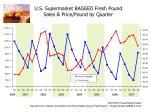 u s supermarket bagged fresh pound sales price pound by quarter
