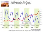 u s supermarket chip pound sales price pound by quarter