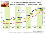 u s supermarket refrigerated potato pound sales price pound 12 month moving totals