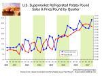 u s supermarket refrigerated potato pound sales price pound by quarter