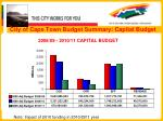 city of cape town budget summary capital budget
