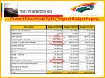 current directorate split original budget capex