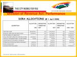 division of revenue act performance