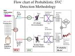 flow chart of probabilistic svc detection methodology