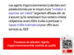 processus de s lection agents d approvisionnement de contr le de qualit