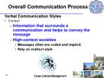 overall communication process