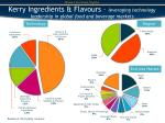 kerry ingredients flavours leveraging technology leadership in global food and beverage markets