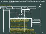 example local billingsystem subsystem interaction