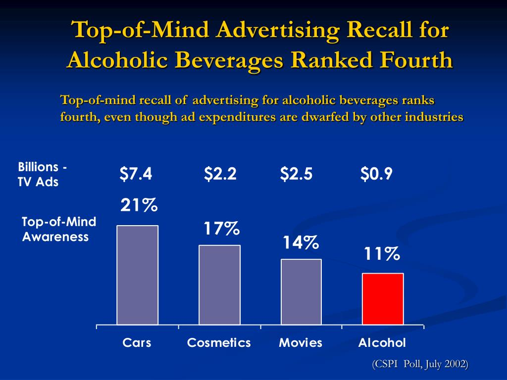Top-of-Mind Advertising Recall for