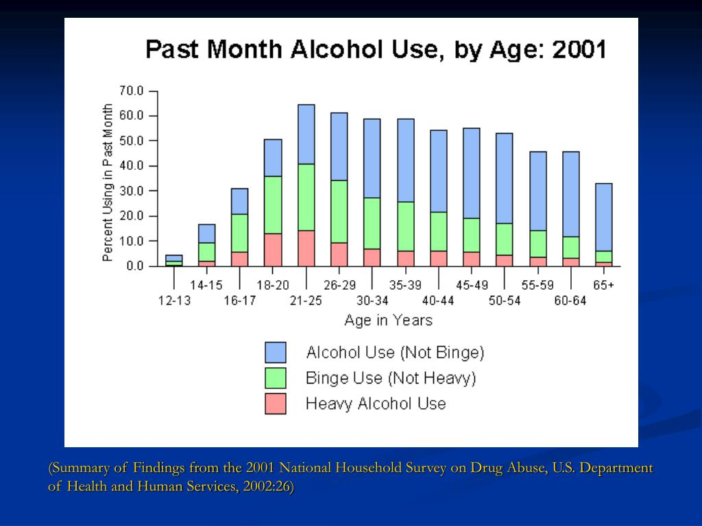 (Summary of Findings from the 2001 National Household Survey on Drug Abuse, U.S. Department