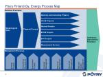 p yry finland oy energy process map