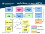 as is systems map ahrc