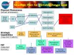strategic plan for climate change goal
