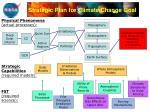 strategic plan for climate change goal