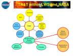 tr t within lws and nasa