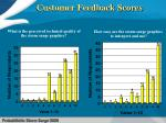 customer feedback scores