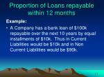 proportion of loans repayable within 12 months