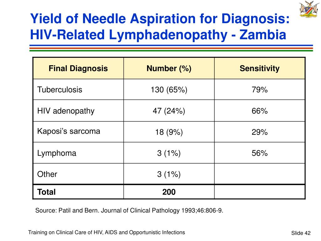 Yield of Needle Aspiration for Diagnosis: HIV-Related Lymphadenopathy - Zambia