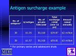 antigen surcharge example